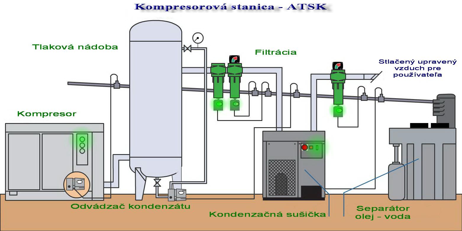 Kompresorova stanica s kompresormi a úpravou stlačeného vzduchu SULLAIR