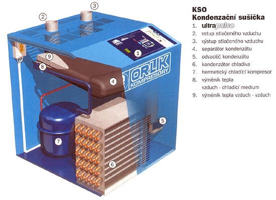 kondenzačný sušič stlačeného vzduchu KSO